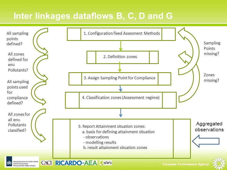 European Environment Agency 1. Configuration fixed Assesment Methods 2.