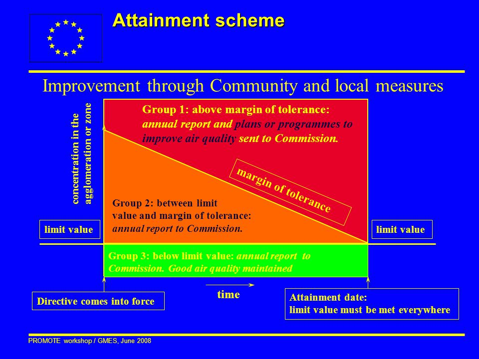 PROMOTE workshop / GMES, June 2008 Attainment scheme Group 3: below limit value: annual report to Commission. Good air quality maintained Group 2: bet