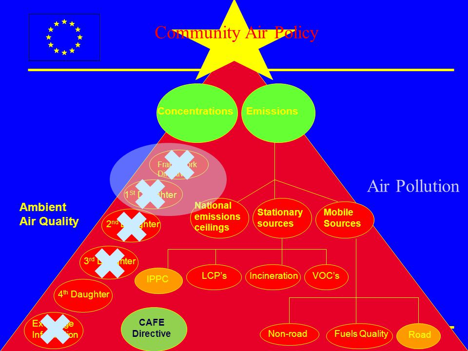 PROMOTE workshop / GMES, June 2008 Ambient Air Quality Mobile Sources Stationary sources National emissions ceilings IPPC LCP's Road Non-roadFuels Quality Framework Directive 1 St Daughter 2 nd Daughter 3 rd Daughter Exchange Information 4 th Daughter ConcentrationsEmissions IncinerationVOC's Community Air Policy Air Pollution CAFE Directive