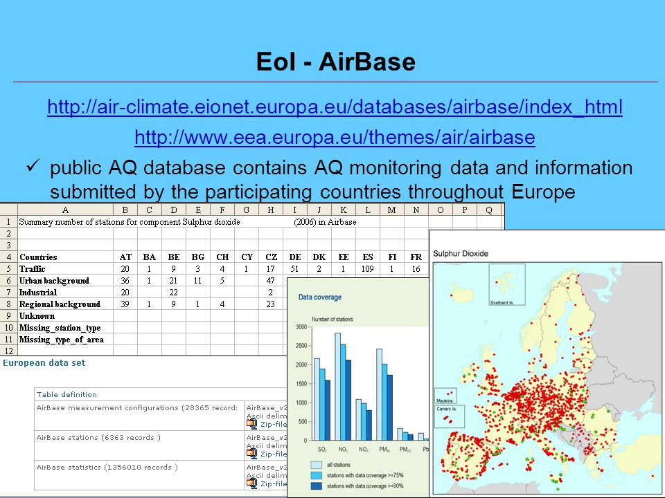 11 Libor Černikovský: EU Air Quality Reporting Requirements Workshop on Air Quality for West Balkan countries, Prague, Czech Republic, 20-21 November 2008 EoI - AirBase http://air-climate.eionet.europa.eu/databases/airbase/index_html http://www.eea.europa.eu/themes/air/airbase public AQ database contains AQ monitoring data and information submitted by the participating countries throughout Europe