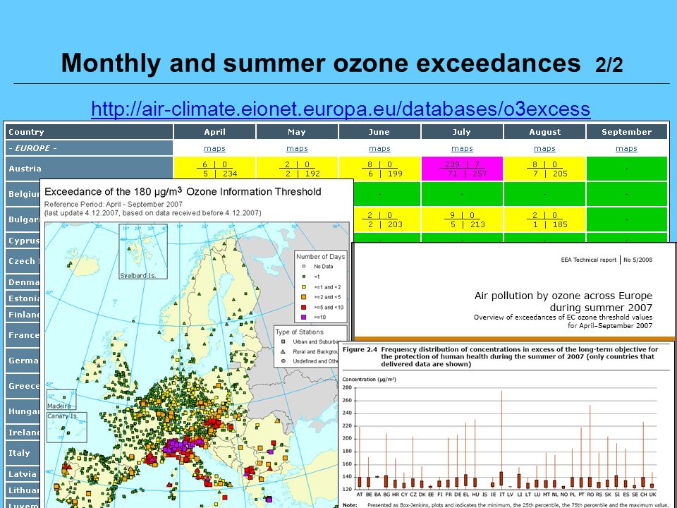 16 Libor Černikovský: EU Air Quality Reporting Requirements Workshop on Air Quality for West Balkan countries, Prague, Czech Republic, 20-21 November 2008 Monthly and summer ozone exceedances 2/2 http://air-climate.eionet.europa.eu/databases/o3excess