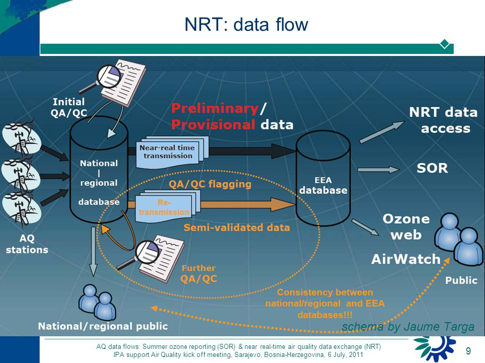 9 AQ data flows: Summer ozone reporting (SOR) & near real-time air quality data exchange (NRT) IPA support Air Quality kick off meeting, Sarajevo, Bosnia-Herzegovina, 6 July, 2011 NRT: data flow schema by Jaume Targa