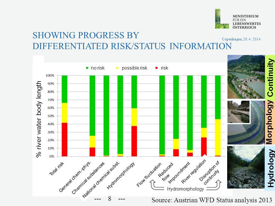 --- 8 --- SHOWING PROGRESS BY DIFFERENTIATED RISK/STATUS INFORMATION Copenhagen, 28. 4. 2014 Source: Austrian WFD Status analysis 2013 National chemic