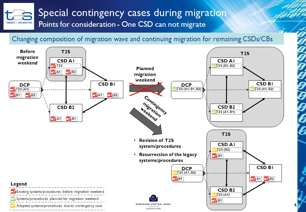 5 Special contingency cases during migration Points for consideration - One CSD can not migrate Special variation: CSD without links unable to migrate and rescheduled to contingency wave Existing systems/procedures before migration weekend T2S CSD A1 Before migration weekend DCP T2S CSD A1 DCP CSD B1 CSD B2 B2 B1 B2 Planned migration weekend T2S CSD A1 DCP CSD B1 CSD B2 B1 Contingency migration weekend Systems/procedures planned for migration weekend Adapted systems/procedures due to contingency case T2S (A1, B2) T2S T2S (A1) T2S (B2) T2S (A1) T2S (A1, B1, B2) CSD B1 CSD B2 A1 Revision of T2S system/procedures Resurrection of the legacy systems/procedures T2S (B2) T2S (A1) Legend