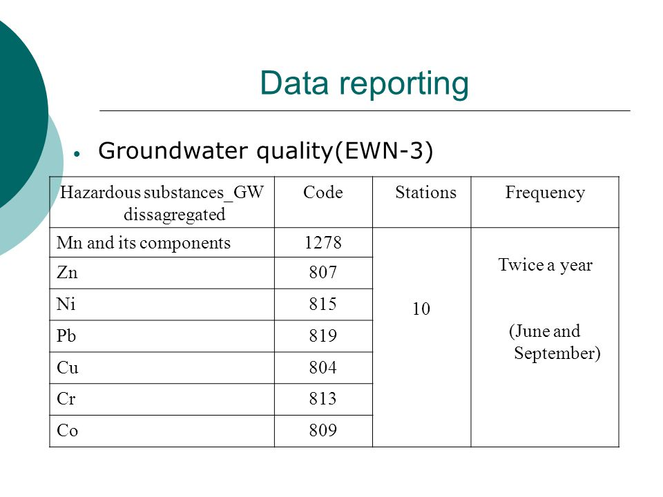 Data reporting  River quality (EWN-1) Hazardous substances StationsFrequency Cd 4 (Seman, Gjanice, Drin and Vjosa river) annual Pb Ni Hg
