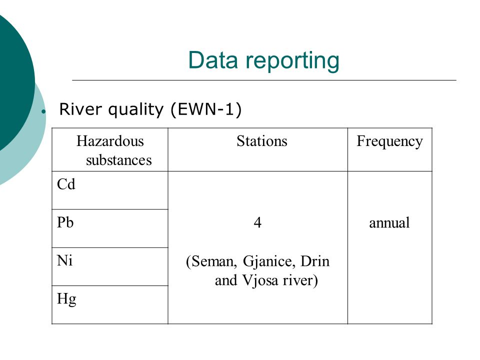 Data reporting There are no reporting due to the lack of data for:  Lake quality (EWN-2)  Water emission quality (WISE -1)  Marine data (ME-1) (coastal water)