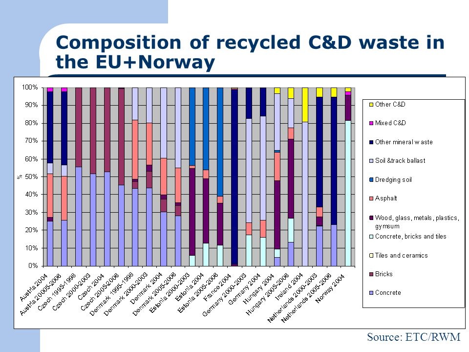 Composition of recycled C&D waste in the EU+Norway Source: ETC/RWM