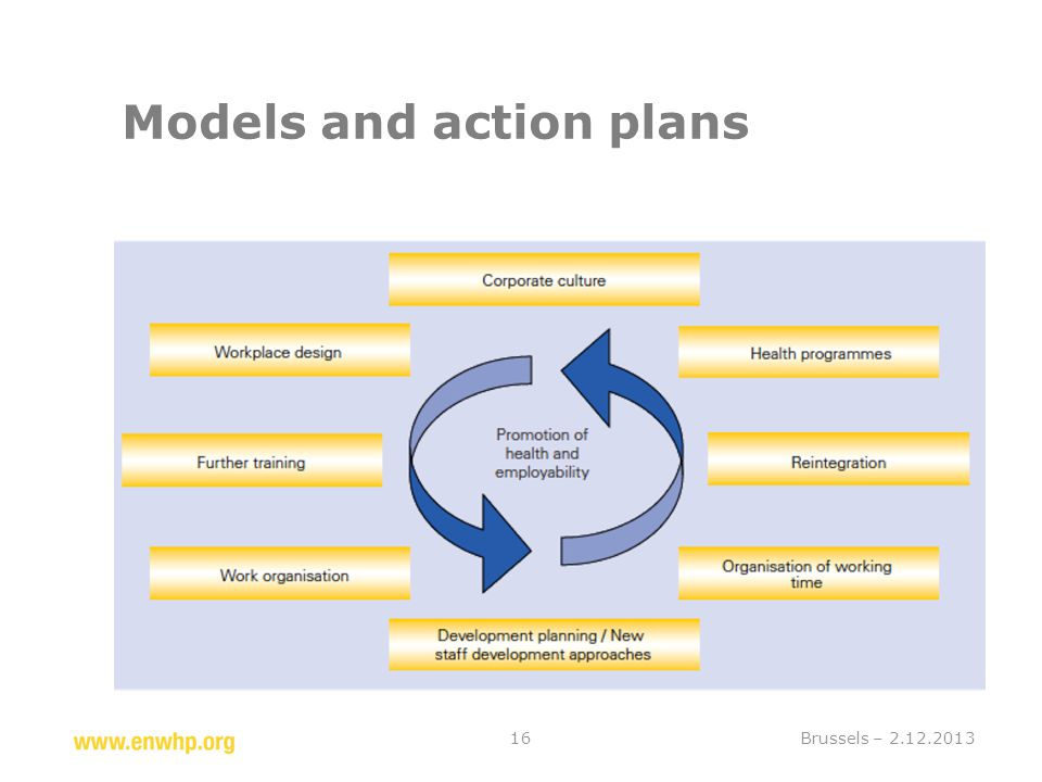 Models and action plans Brussels – 2.12.201316