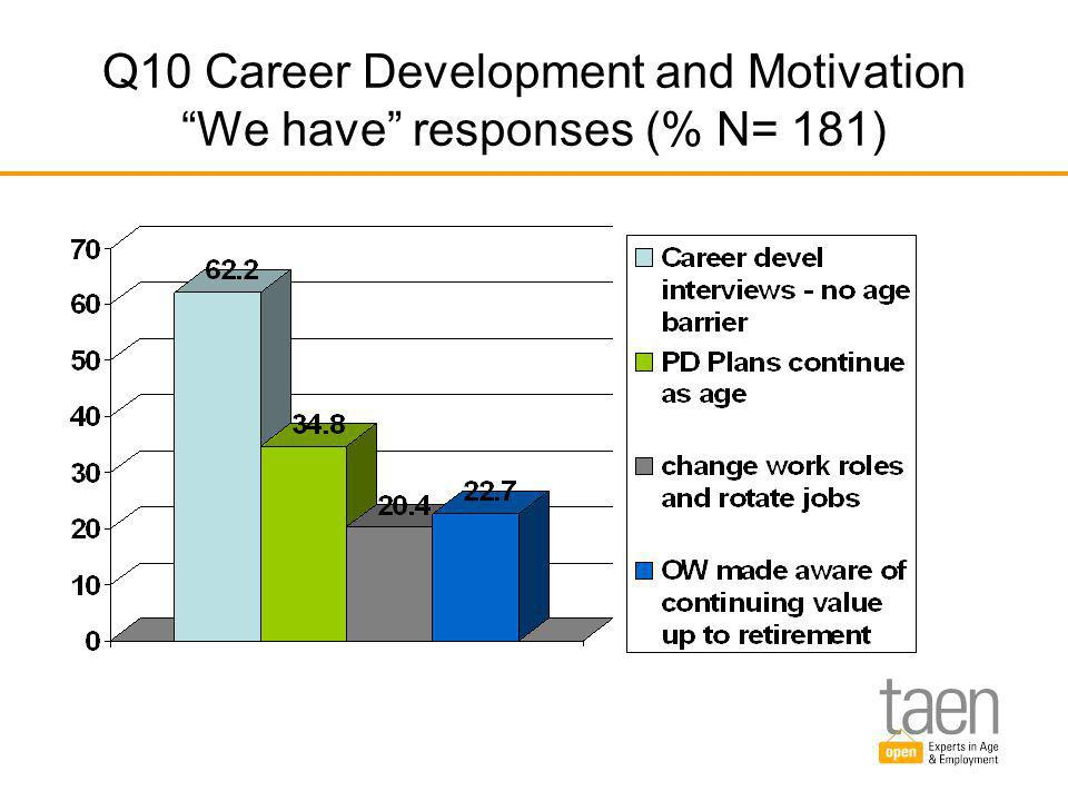Q10 Career Development and Motivation We have responses (% N= 181)