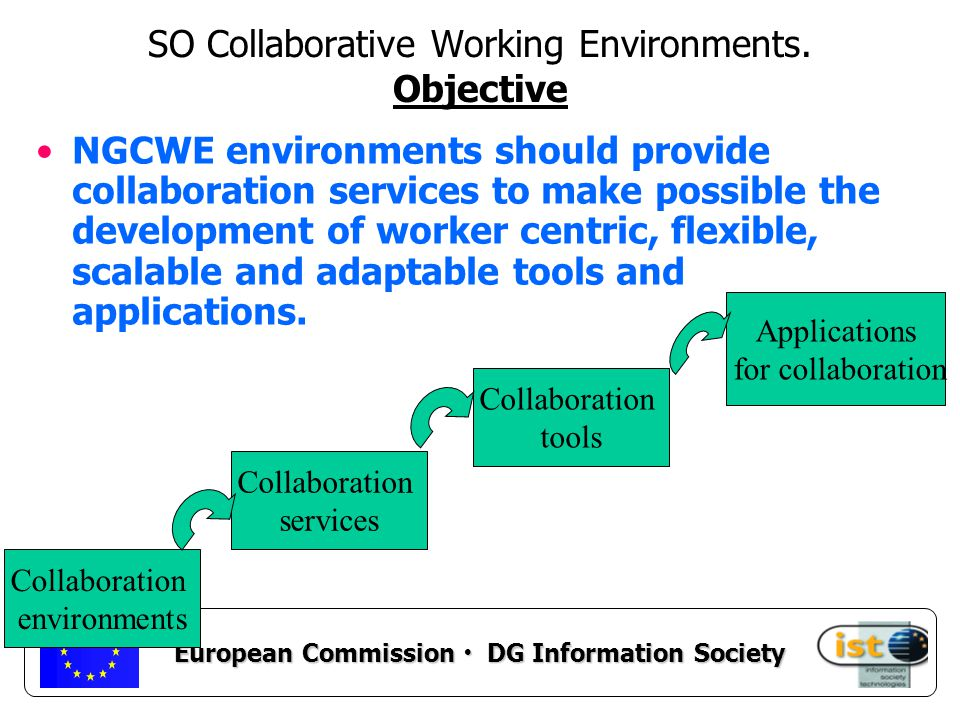 European Commission DG Information Society Other tasks (I) To promote joint research activities with national programmes, To define future research agendas, To identify emerging topics and research groups world wide.