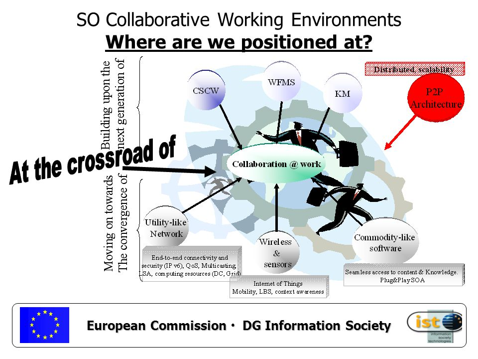 European Commission DG Information Society Aim: To complement the ERA pilot project on CWE launched in the call 3.