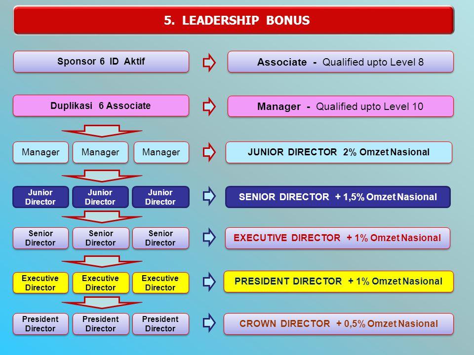 1. FAST BONUS / Bonus Sponsor Fast Bonus = Rp. 180.000,- SILVER Rp.