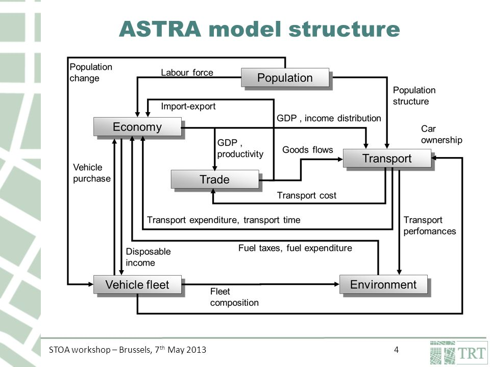 STOA workshop – Brussels, 7 th May 2013 4 ASTRA model structure