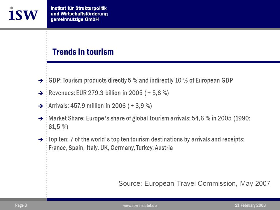 Institut für Strukturpolitik und Wirtschaftsförderung gemeinnützige GmbH Page 8 www.isw-institut.de 21 February 2008 Trends in tourism  GDP: Tourism products directly 5 % and indirectly 10 % of European GDP  Revenues: EUR 279.3 billion in 2005 ( + 5,8 %)  Arrivals: 457.9 million in 2006 ( + 3,9 %)  Market Share: Europe s share of global tourism arrivals: 54,6 % in 2005 (1990: 61,5 %)  Top ten: 7 of the world s top ten tourism destinations by arrivals and receipts: France, Spain, Italy, UK, Germany, Turkey, Austria Source: European Travel Commission, May 2007