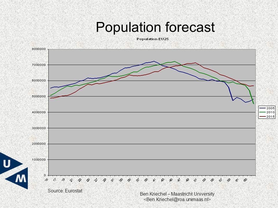 Ben Kriechel – Maastricht University Population forecast Source: Eurostat