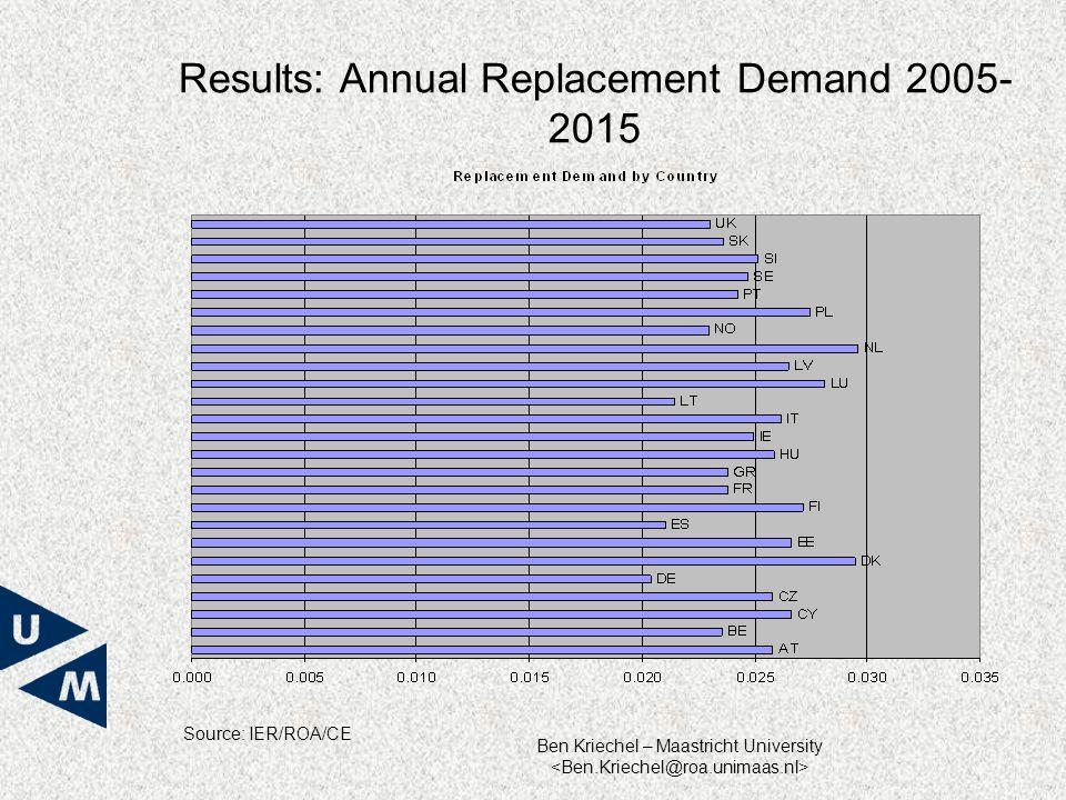 Ben Kriechel – Maastricht University Results: Annual Replacement Demand 2005- 2015 Source: IER/ROA/CE