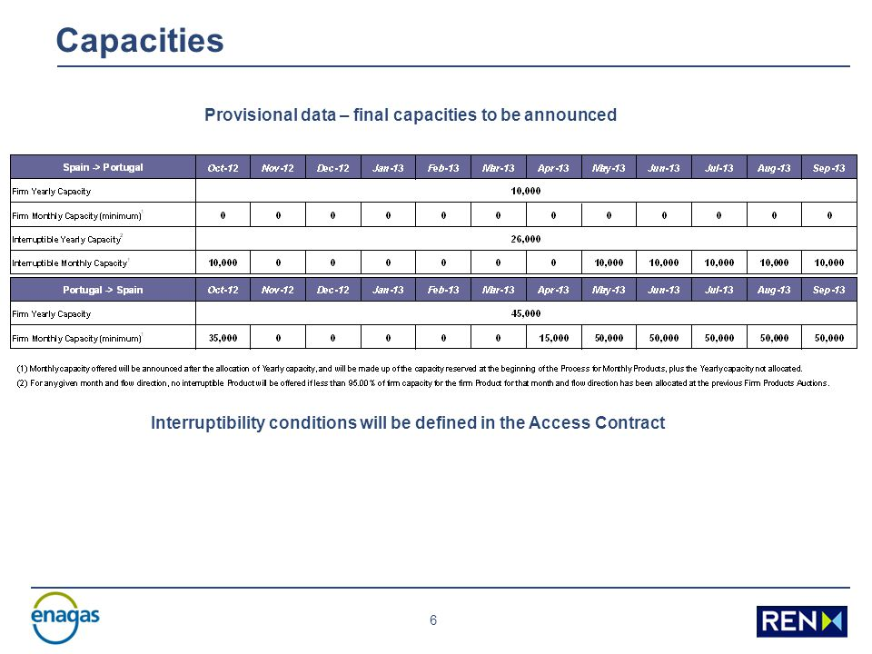 6 Capacities Interruptibility conditions will be defined in the Access Contract Provisional data – final capacities to be announced