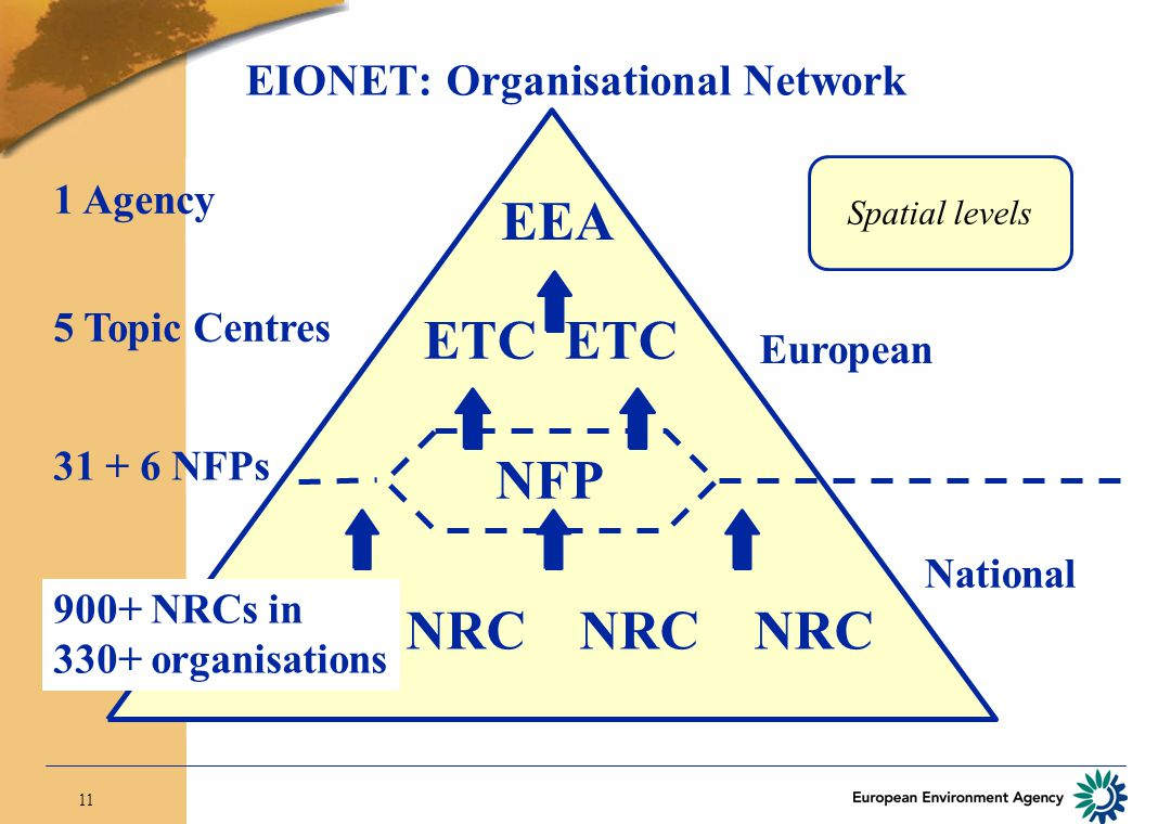 11 Spatial levels European EIONET: Organisational Network National EEA NRC NRC NFP ETC 900+ NRCs in 330+ organisations 31 + 6 NFPs 1 Agency 5 Topic Centres