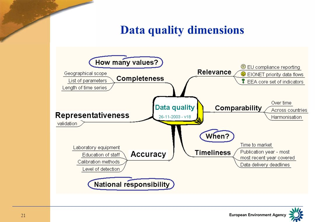 21 Data quality dimensions Representativeness Accuracy