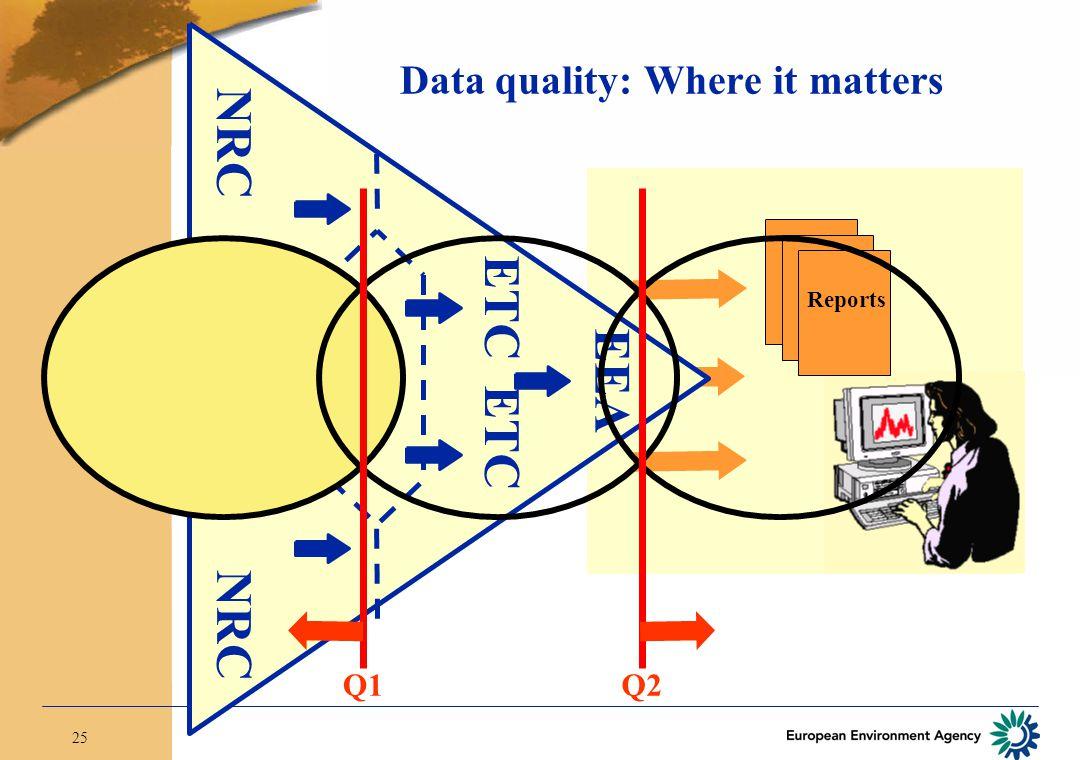 25 Reports EEA NRC NRC NFP ETC Q1Q2 Data quality: Where it matters