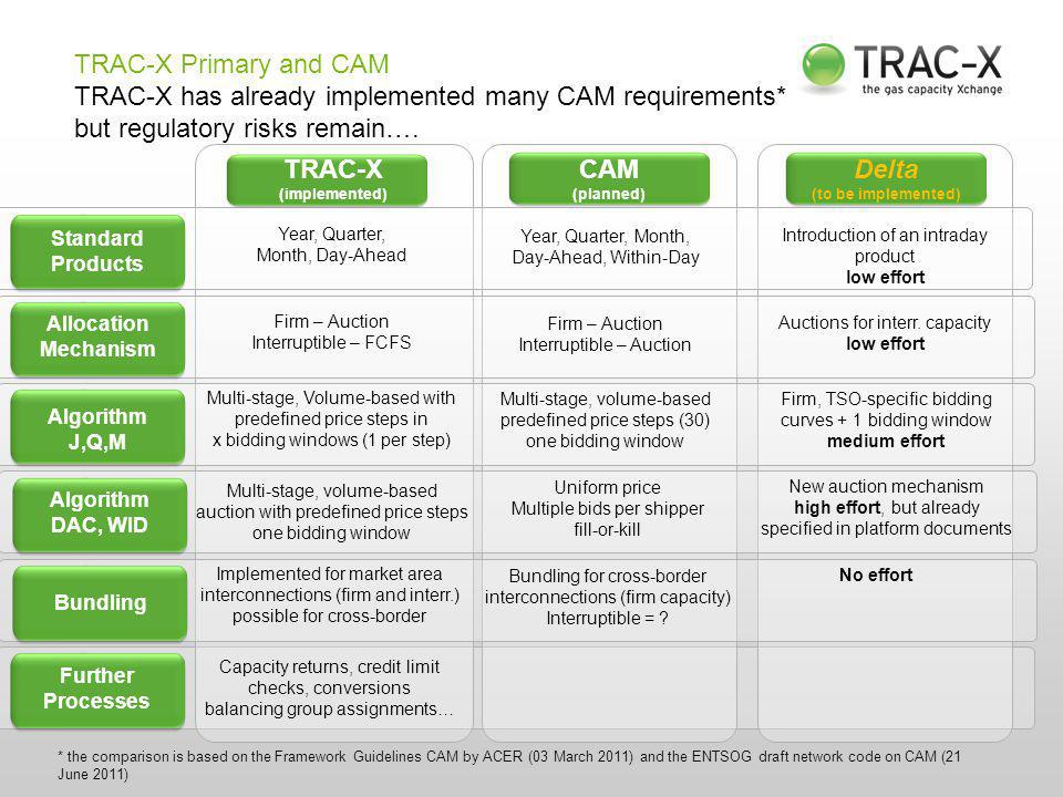 TRAC-X Primary and CAM TRAC-X has already implemented many CAM requirements* but regulatory risks remain….