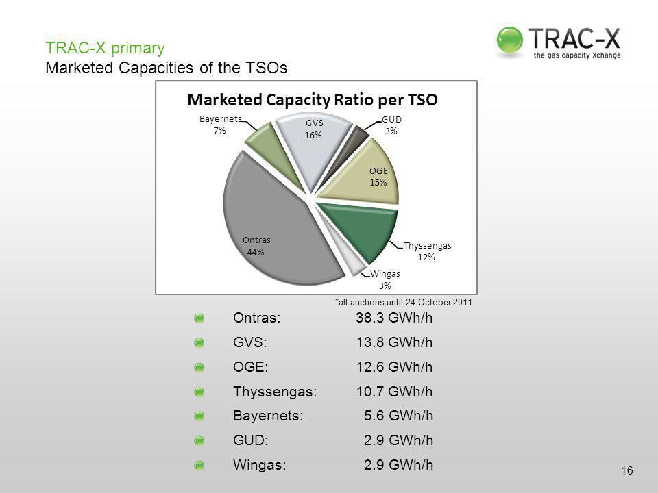 16 TRAC-X primary Marketed Capacities of the TSOs Ontras:38.3 GWh/h GVS:13.8 GWh/h OGE:12.6 GWh/h Thyssengas:10.7 GWh/h Bayernets: 5.6 GWh/h GUD: 2.9 GWh/h Wingas: 2.9 GWh/h *all auctions until 24 October 2011 GUD 3% OGE 15% Thyssengas 12% Wingas 3% Ontras 44% Bayernets 7% GVS 16% Marketed Capacity Ratio per TSO