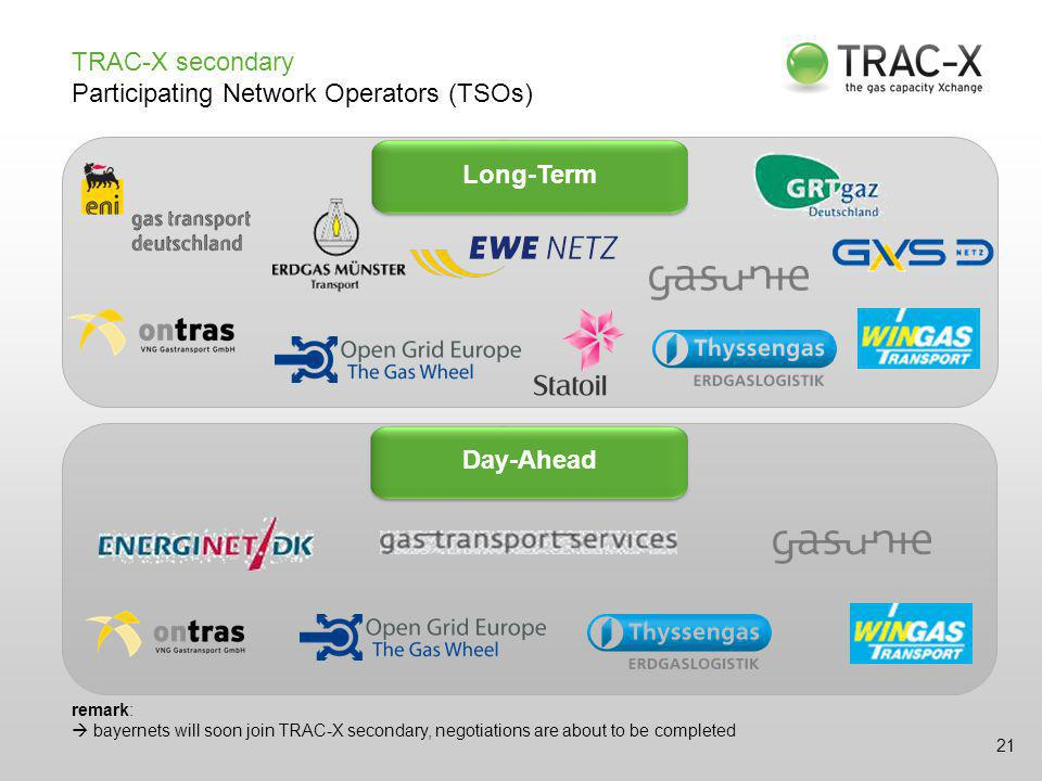 TRAC-X secondary Participating Network Operators (TSOs) Long-TermDay-Ahead 21 remark:  bayernets will soon join TRAC-X secondary, negotiations are about to be completed
