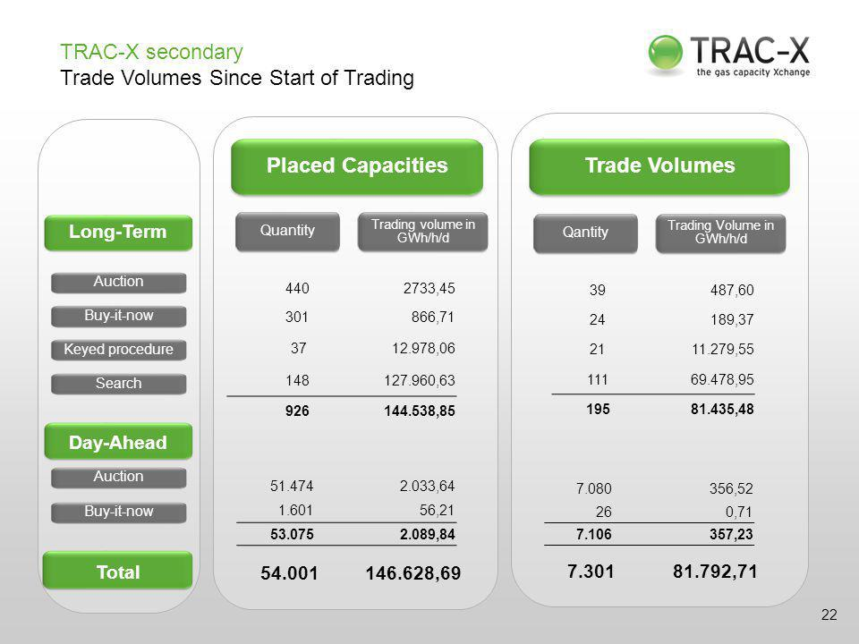 22 Placed CapacitiesTrade Volumes Long-Term Quantity Trading volume in GWh/h/d Day-Ahead Qantity Trading Volume in GWh/h/d Auction Buy-it-now Keyed procedureSearch Auction Buy-it-now Total 4402733,45 301866,71 3712.978,06 148127.960,63 926144.538,85 51.4742.033,64 1.60156,21 53.0752.089,84 54.001146.628,69 39487,60 24189,37 2111.279,55 11169.478,95 19581.435,48 7.080356,52 260,71 7.106357,23 7.30181.792,71 TRAC-X secondary Trade Volumes Since Start of Trading
