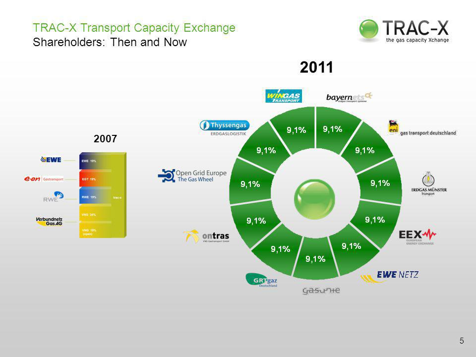 TRAC-X Transport Capacity Exchange Shareholders: Then and Now 5 2007 2011