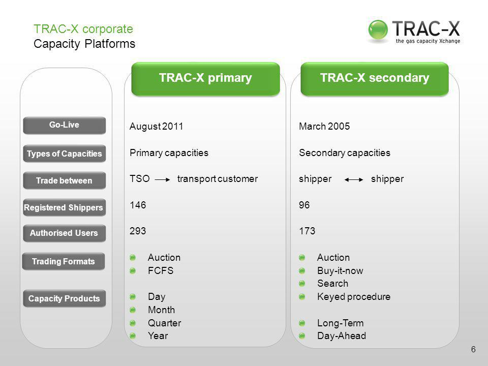 TRAC-X corporate Capacity Platforms TRAC-X primary August 2011 Primary capacities TSO transport customer 146 293 Auction FCFS Day Month Quarter Year TRAC-X secondary Go-Live March 2005 Secondary capacities shipper 96 173 Auction Buy-it-now Search Keyed procedure Long-Term Day-Ahead 6 Go-Live Types of CapacitiesTrade betweenRegistered Shippers Authorised Users Trading Formats Capacity Products