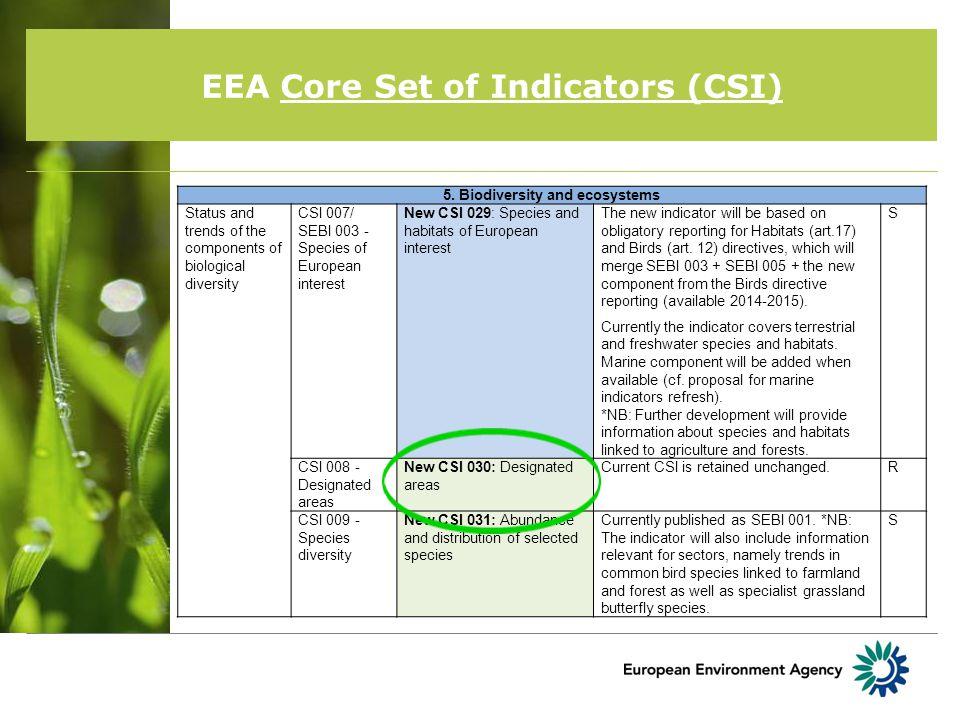EEA Core Set of Indicators (CSI) Threats to biodiversity: Habitat loss and degradation CSI 014 - Land take New CSI 032: Land take Current CSI is retained unchanged.