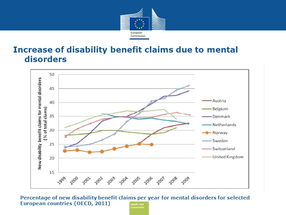 Health and Consumers Health and Consumers Percentage of new disability benefit claims per year for mental disorders for selected European countries (O