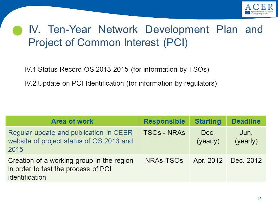 16 IV. Ten-Year Network Development Plan and Project of Common Interest (PCI) Area of workResponsibleStartingDeadline Regular update and publication i