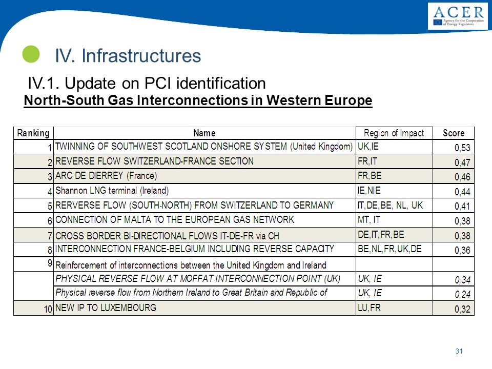 31 IV.1. Update on PCI identification IV.