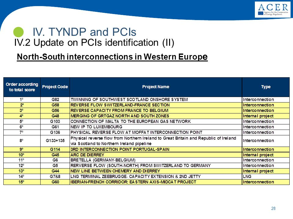 28 IV. TYNDP and PCIs IV.2 Update on PCIs identification (II) North-South interconnections in Western Europ e