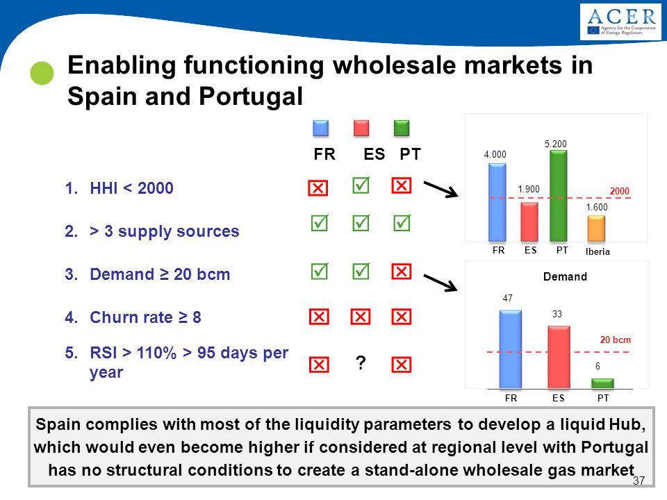37 Enabling functioning wholesale markets in Spain and Portugal Spain complies with most of the liquidity parameters to develop a liquid Hub, which wo