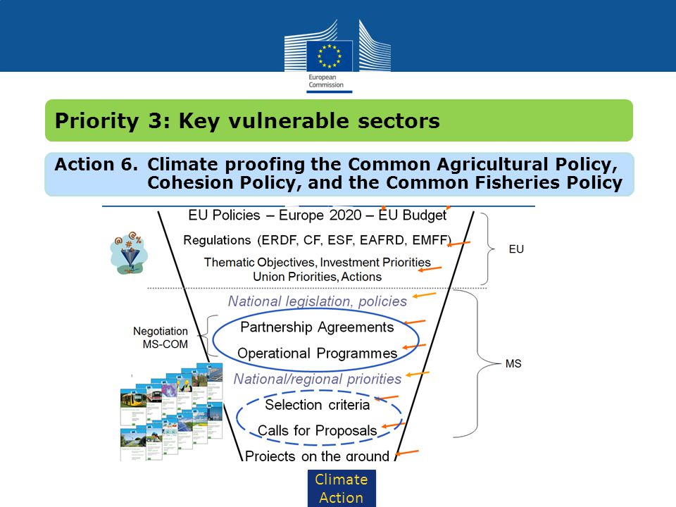 Climate Action Action 6. Climate proofing the Common Agricultural Policy, Cohesion Policy, and the Common Fisheries Policy Priority 3: Key vulnerable