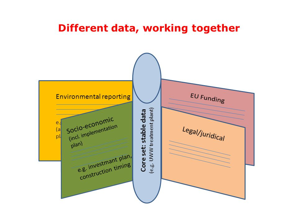 Environmental reporting e.g. collection system (art. 3) or treatment plant (Art. 4) Different data, working together Core set: stable data (e.g. UWW t