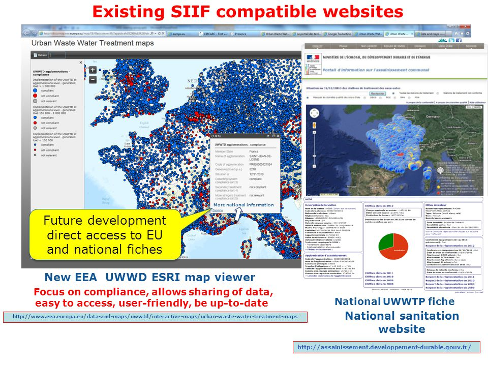 Focus on compliance, allows sharing of data, easy to access, user-friendly, be up-to-date New EEA UWWD ESRI map viewer http://www.eea.europa.eu/data-a