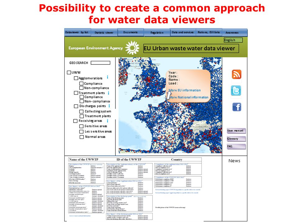 Possibility to create a common approach for water data viewers