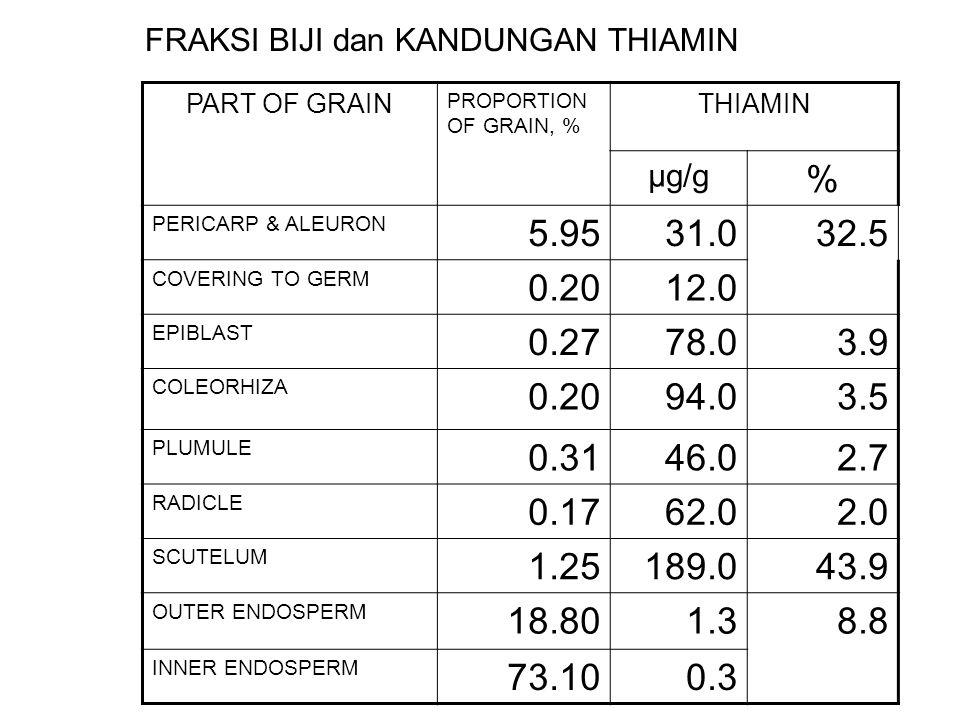 PART OF GRAIN PROPORTION OF GRAIN, % THIAMIN µg/g % PERICARP & ALEURON 5.9531.0 32.5 COVERING TO GERM 0.2012.0 EPIBLAST 0.2778.03.9 COLEORHIZA 0.2094.