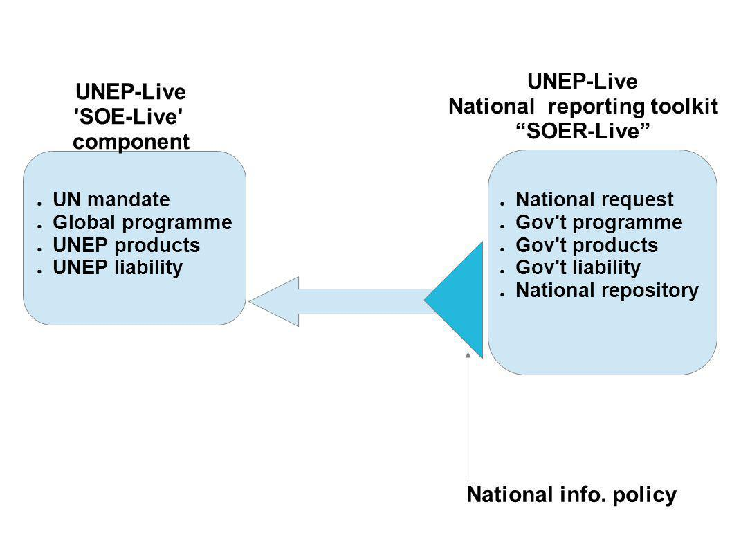 UNEP-Live SOE-Live component UNEP-Live National reporting toolkit SOER-Live ● UN mandate ● Global programme ● UNEP products ● UNEP liability ● National request ● Gov t programme ● Gov t products ● Gov t liability ● National repository National info.