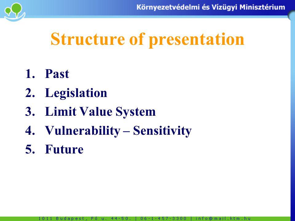 Structure of presentation 1.Past 2.Legislation 3.Limit Value System 4.Vulnerability – Sensitivity 5.Future