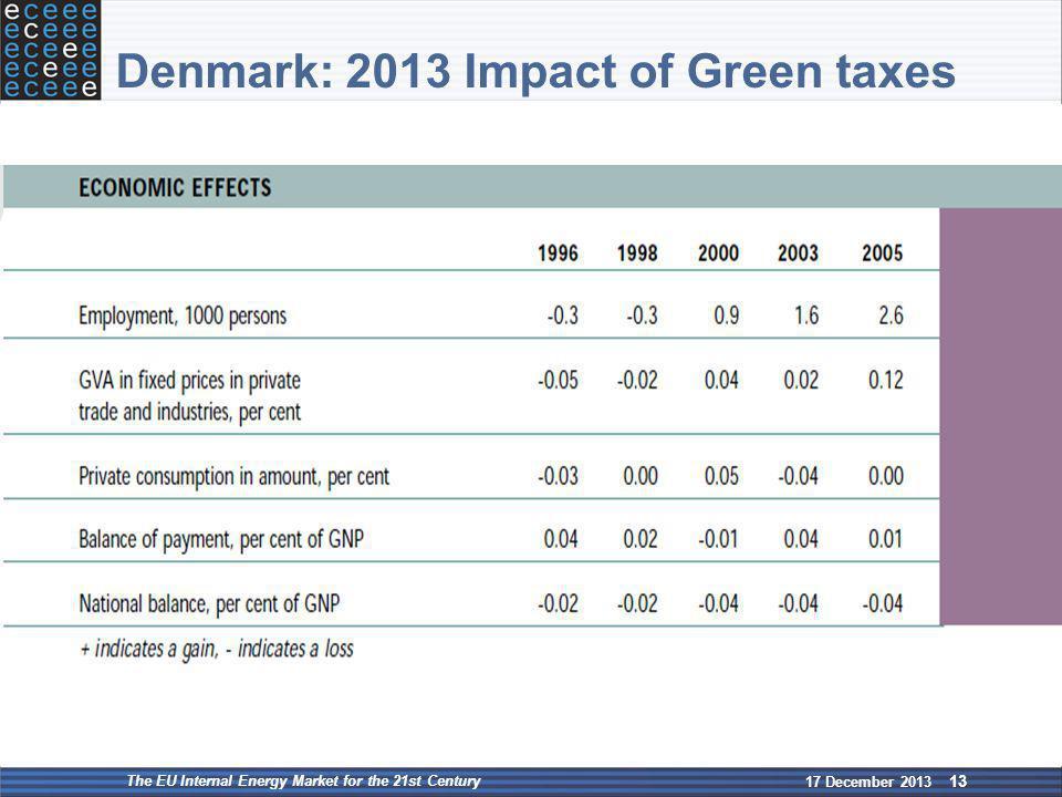Denmark: 2013 Impact of Green taxes 17 December 2013 The EU Internal Energy Market for the 21st Century 13