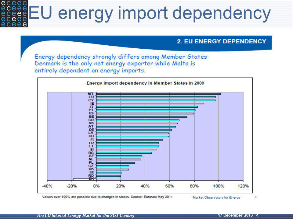 Let's review the solutions The EU Internal Energy Market for the 21st Century 17 December 2013 4 EU energy import dependency