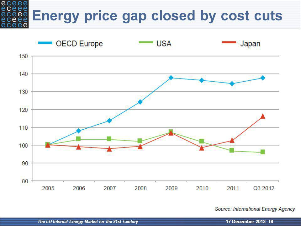 Energy price gap closed by cost cuts 17 December 2013 The EU Internal Energy Market for the 21st Century 18