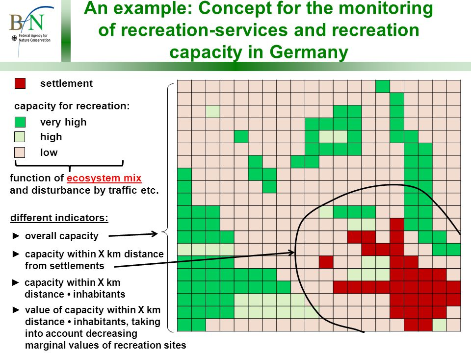 An example: Concept for the monitoring of recreation-services and recreation capacity in Germany very high high low settlement function of ecosystem mix and disturbance by traffic etc.