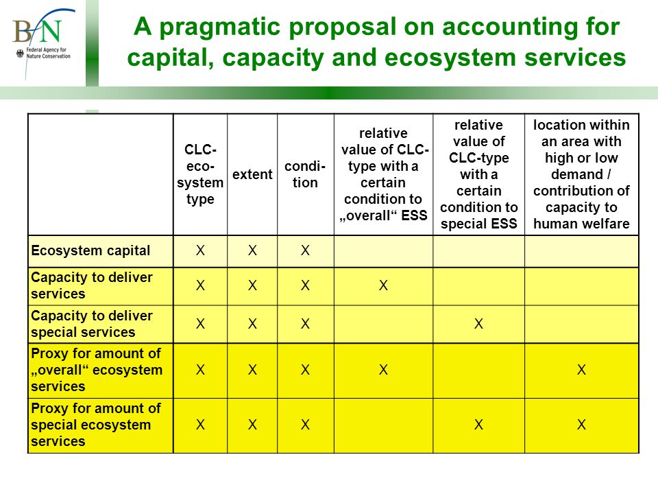 """A pragmatic proposal on accounting for capital, capacity and ecosystem services CLC- eco- system type extent condi- tion relative value of CLC- type with a certain condition to """"overall ESS relative value of CLC-type with a certain condition to special ESS location within an area with high or low demand / contribution of capacity to human welfare Ecosystem capitalXXX Capacity to deliver services XXXX Capacity to deliver special services XXXX Proxy for amount of """"overall ecosystem services XXXXX Proxy for amount of special ecosystem services XXXXX"""