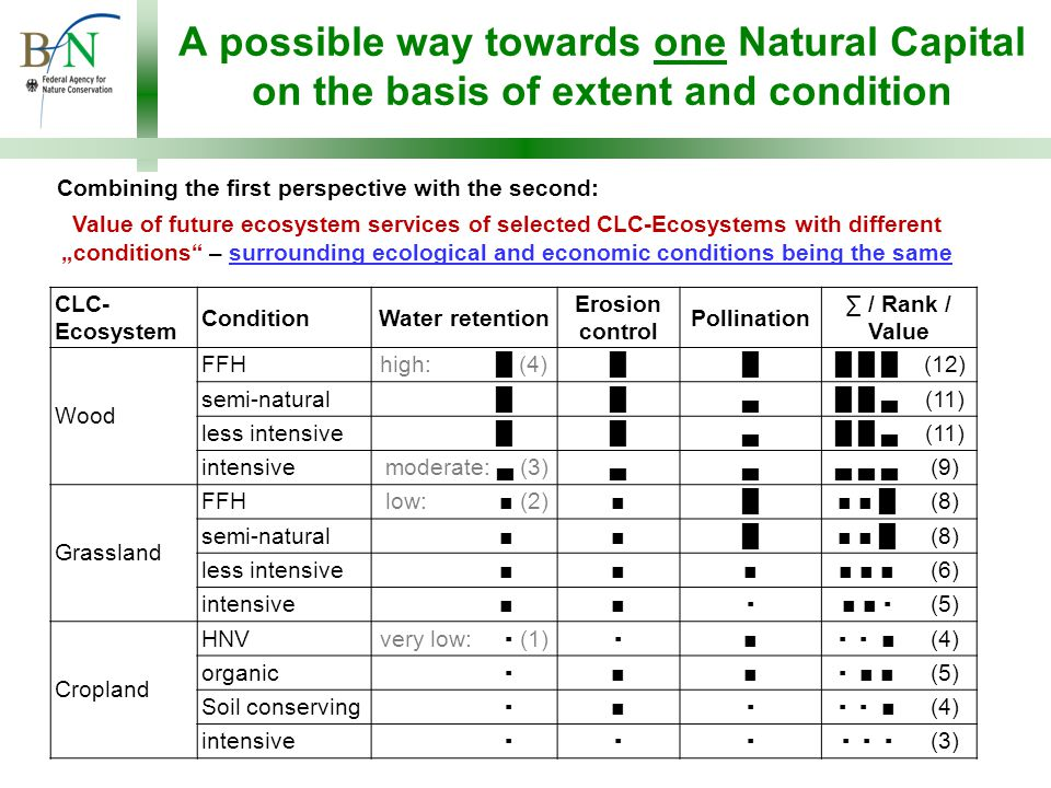 """A possible way towards one Natural Capital on the basis of extent and condition CLC- Ecosystem ConditionWater retention Erosion control Pollination ∑ / Rank / Value Wood FFH high: █ (4)██ █ █ █(12) semi-natural high: █ (4)█▄ █ █ ▄(11) less intensive high: █ (4)█▄ █ █ ▄(11) intensive moderate: ▄ (3)▄▄ ▄ ▄ ▄(9) Grassland FFH low: ■ (2)■█ ■ ■ █(8) semi-natural low : ■ (2)■█ ■ ■ █(8) less intensive low: ■ (2)■■ ■ ■ ■(6) intensive low: ■(2)■▪ ■ ■ ▪(5) Cropland HNV very low: ▪ (1)▪■ ▪ ▪ ■(4) organic very low: ▪ (1)■■ ▪ ■ ■(5) Soil conserving very low: ▪ (1)■▪ ▪ ▪ ■(4) intensive very low: ▪ (1)▪▪ ▪ ▪ ▪(3) Combining the first perspective with the second: Value of future ecosystem services of selected CLC-Ecosystems with different """"conditions – surrounding ecological and economic conditions being the same"""