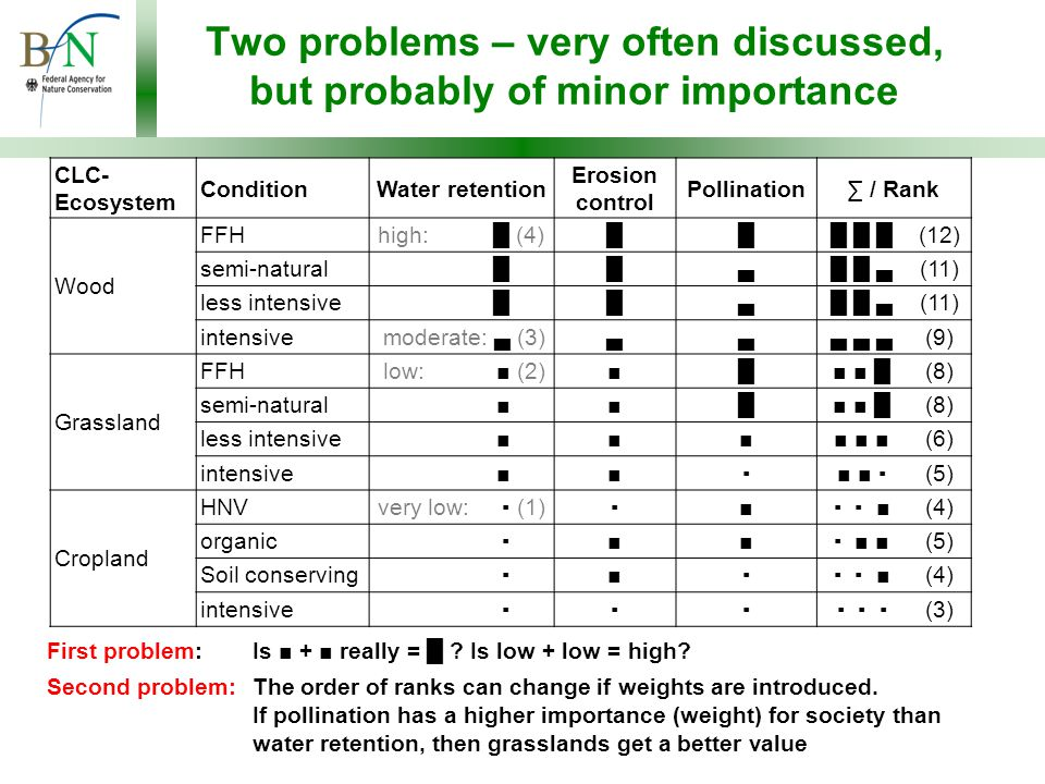 Two problems – very often discussed, but probably of minor importance CLC- Ecosystem ConditionWater retention Erosion control Pollination∑ / Rank Wood FFH high: █ (4)██ █ █ █(12) semi-natural high: █ (4)█▄ █ █ ▄(11) less intensive high: █ (4)█▄ █ █ ▄(11) intensive moderate: ▄ (3)▄▄ ▄ ▄ ▄(9) Grassland FFH low: ■ (2)■█ ■ ■ █(8) semi-natural low : ■ (2)■█ ■ ■ █(8) less intensive low: ■ (2)■■ ■ ■ ■(6) intensive low: ■(2)■▪ ■ ■ ▪(5) Cropland HNV very low: ▪ (1)▪■ ▪ ▪ ■(4) organic very low: ▪ (1)■■ ▪ ■ ■(5) Soil conserving very low: ▪ (1)■▪ ▪ ▪ ■(4) intensive very low: ▪ (1)▪▪ ▪ ▪ ▪(3) First problem: Is ■ + ■ really = █ .